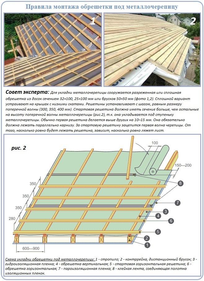 Как устроить обрешетку под укладку металлочерепицы на двухскатную крышу