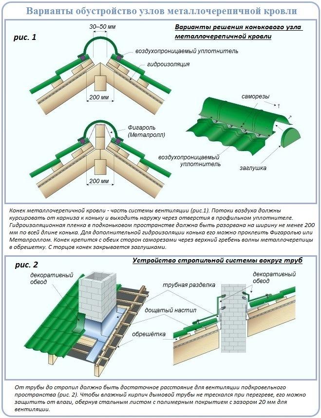 Как устроены узлы двухскатной крыши с металлочерепицей