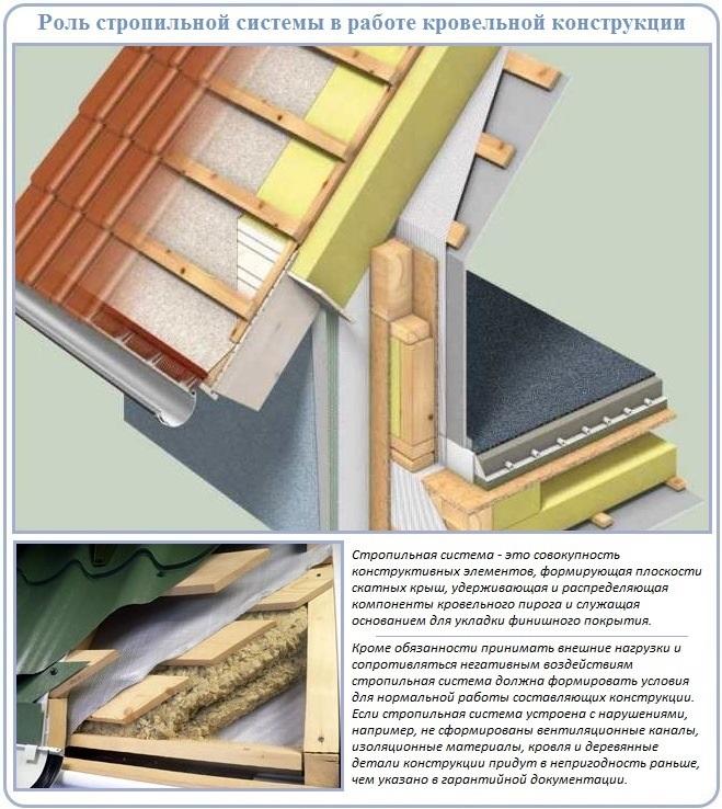 Как работает стропильная система двухскатной крыши под металлочерепицу