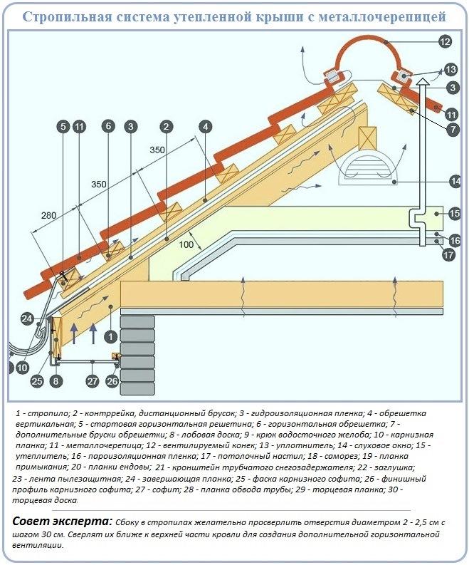 Устройство стропильной системы и кровельного пирога двухскатной крыши под металлочерепицу
