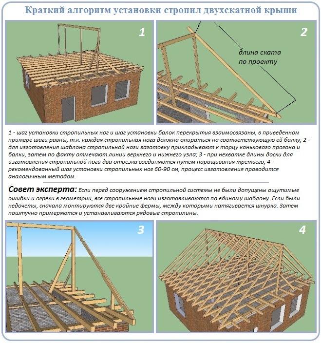 Как построить стропильную систему двухскатной крыши под профнастил