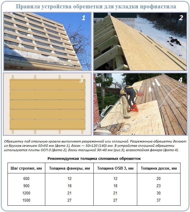 Как подобрать тип обрешетки и размер материала для ее сооружения