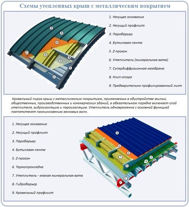 Стропильная система под профнастил двухскатной крыши с утеплителем
