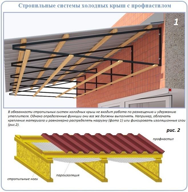 Схема устройства стропильной системы неутепленной скатной крыши