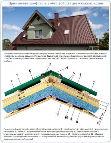 Крыша двухскатная из профнастила своими руками