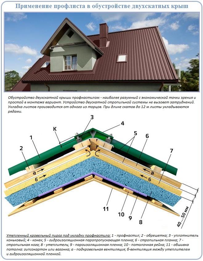 Строительство двухскатной крыши со стропильной системой под профнастил