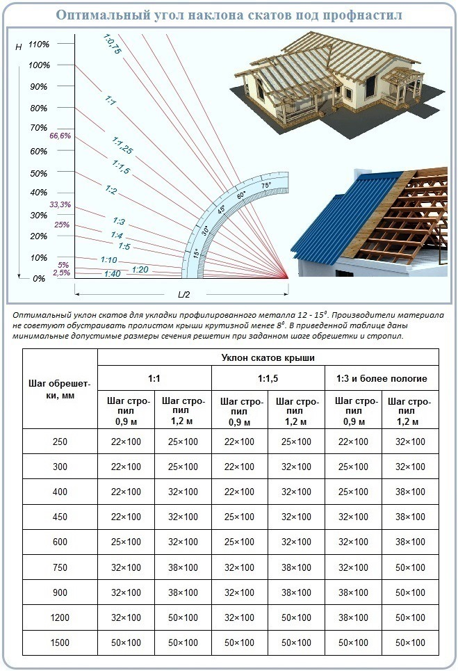 Оптимальный угол наклона двухскатной крыши для возведения стропильной системы под профнастил