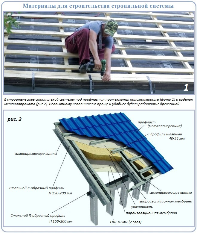 Из чего можно построить стропильную систему двухскатной крыши с металлической кровлей