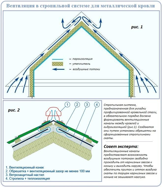 Вентиляция стропильной системы двухскатной крыши для правильной работы профнастила