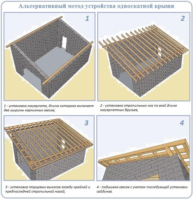 Альтернативная технология устройства стропильной системы односкатной крыши