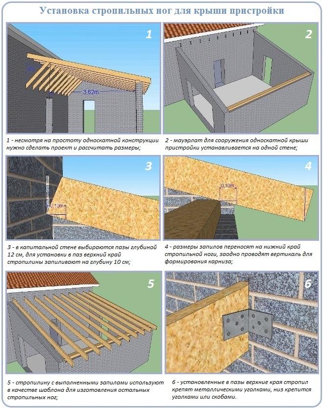 Схема сооружения стропильной системы односкатной крыши над пристройкой
