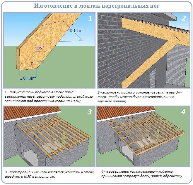 Изготовление и установка подкосов под стропила односкатной крыши