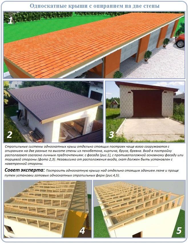 виды односкатных крыш для отдельно стоящих построек