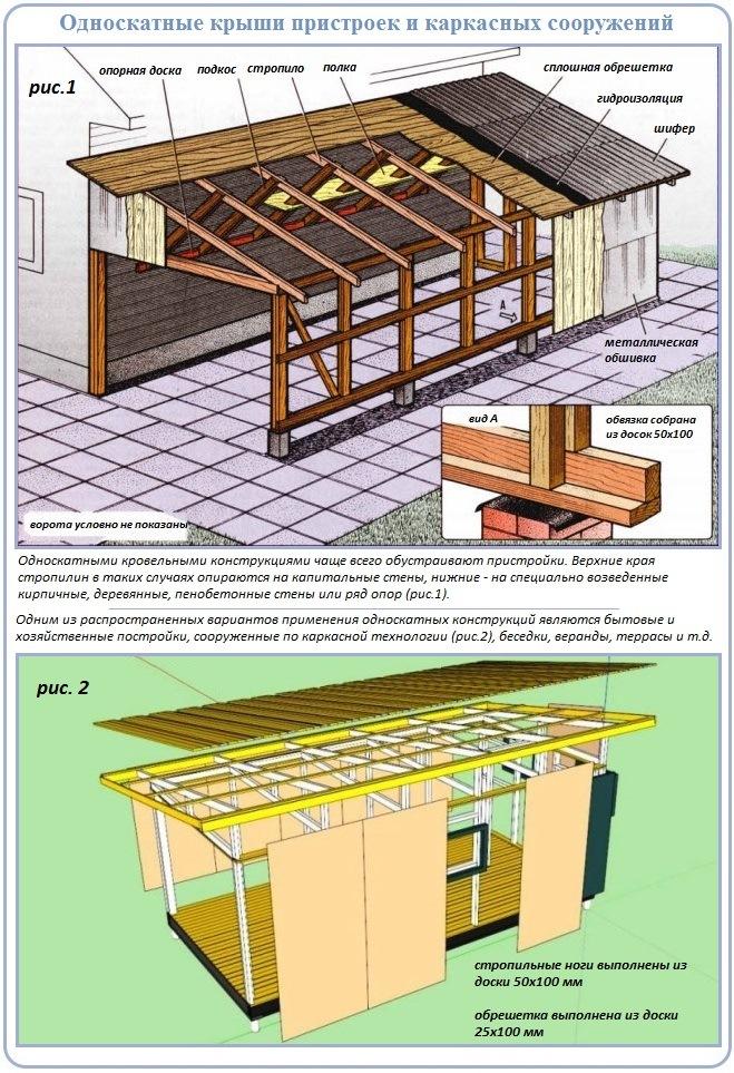 Устройство стропильных систем односкатных крыш пристроек и каркасных объектов