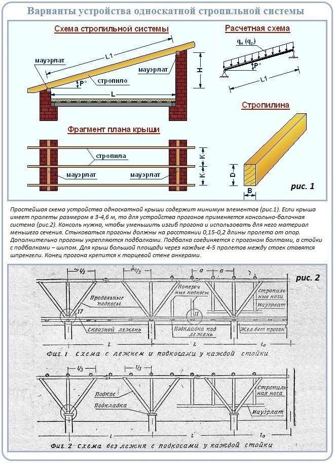 Как устроена простая стропильная система односкатной крыши