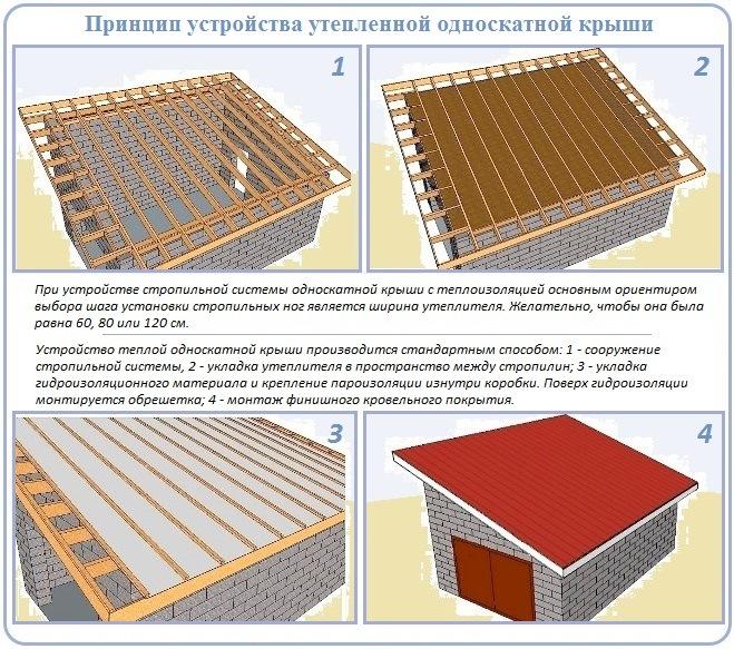 Устройство стропильной системы для утепленной односкатной крыши