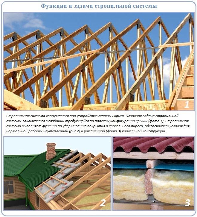 Функции и обязанности стропильной системы скатной крыши