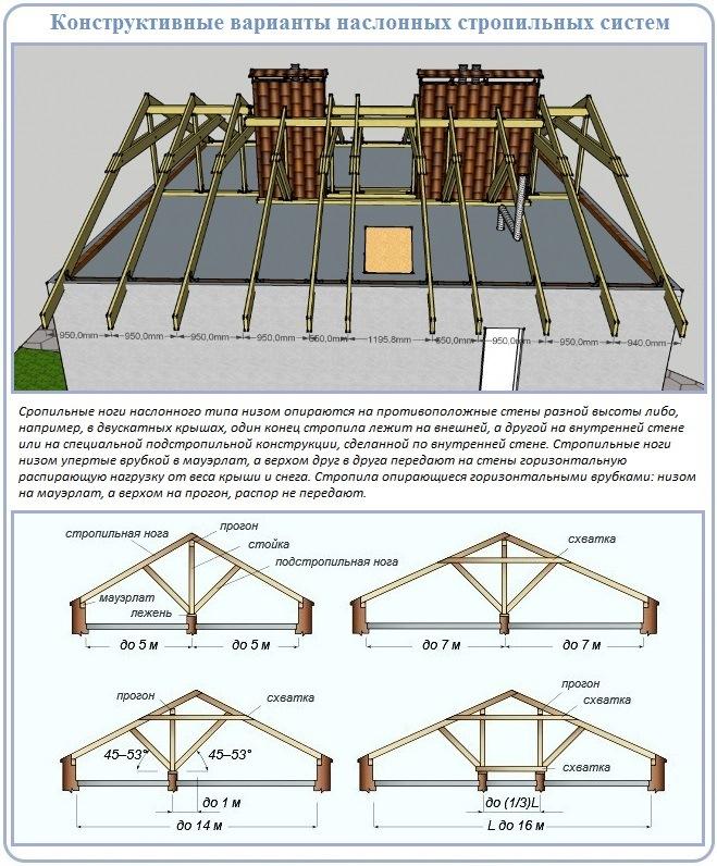Принципы устройства стропильной системы двускатного вида крыши