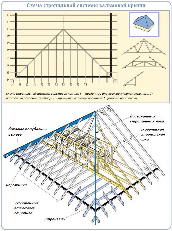 Схема и устройство вальмовой стропильной системы