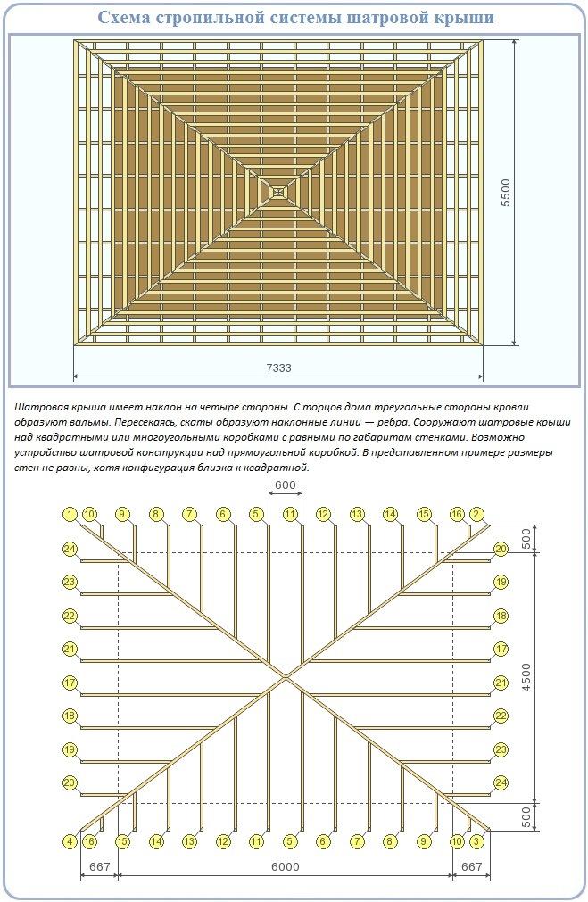 Схема сооружения стропильной системы для крыши шатрового вида