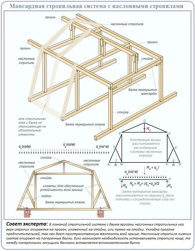 Схема распространенной стропильной системы для крыши мансардного вида