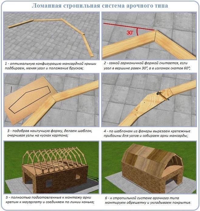 Схема сооружения арочного стропильного каркаса для ломаной крыши