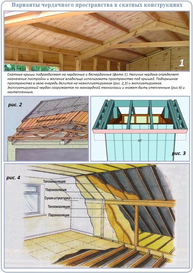 Виды крыш и стропильных систем с чердаками и без них