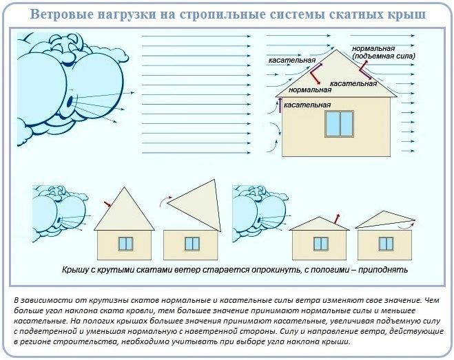 Как выбрать вид крыши и стропильной системы в зависимости от силы ветра