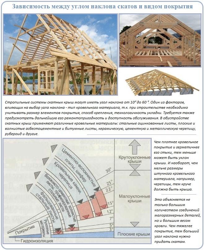 Выбор вида покрытия в зависимости от крутизны стропильной системы крыши