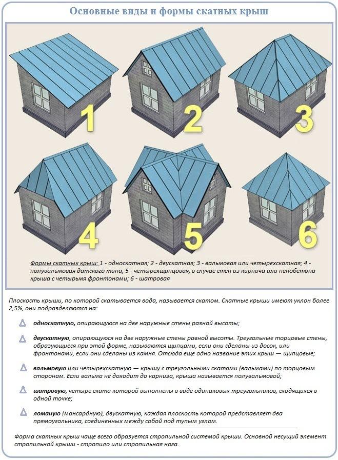 Как выбрать вид крыши и стропильной системы для частного дома