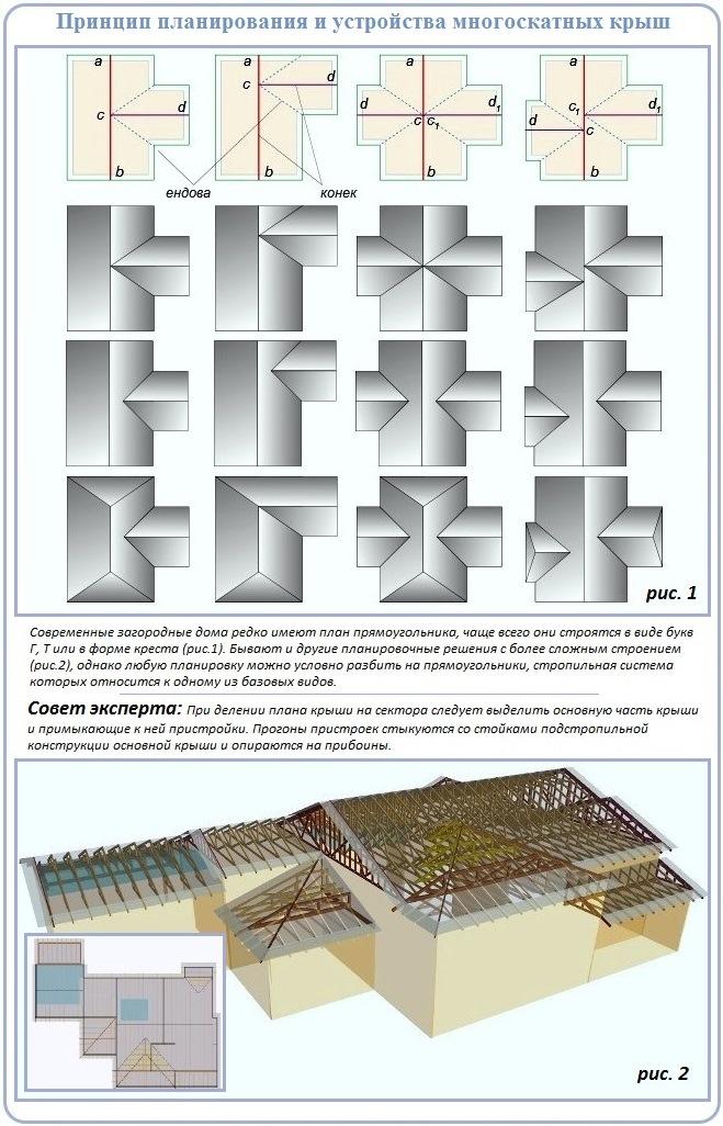 Правила планирования и устройства стропильных систем многоскатного вида крыш