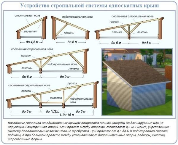 Как правильно сделать стропила для односкатной крыши сарая