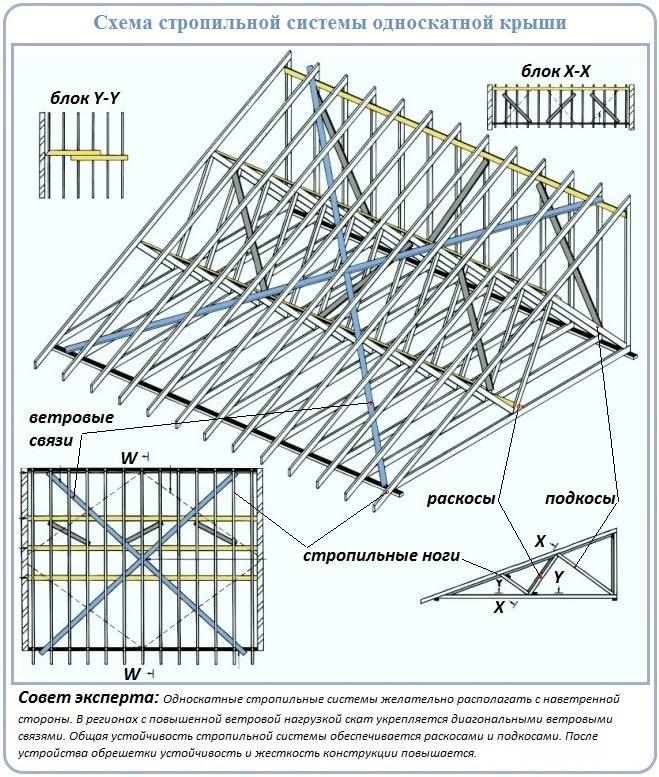 Схема сооружения стропильной системы крыши с одним скатом