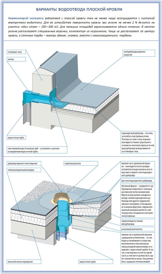 Водоотводы плоской крыши