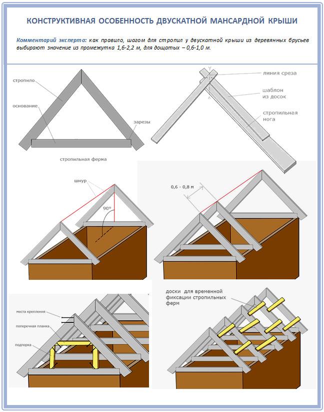 Устройство мансардной двускатной крыши