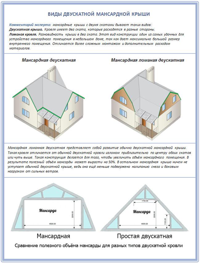 Виды мансардной двускатной крыши