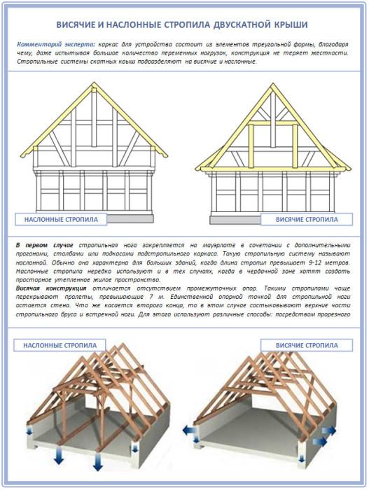 Как проще сделать двухскатную крышу
