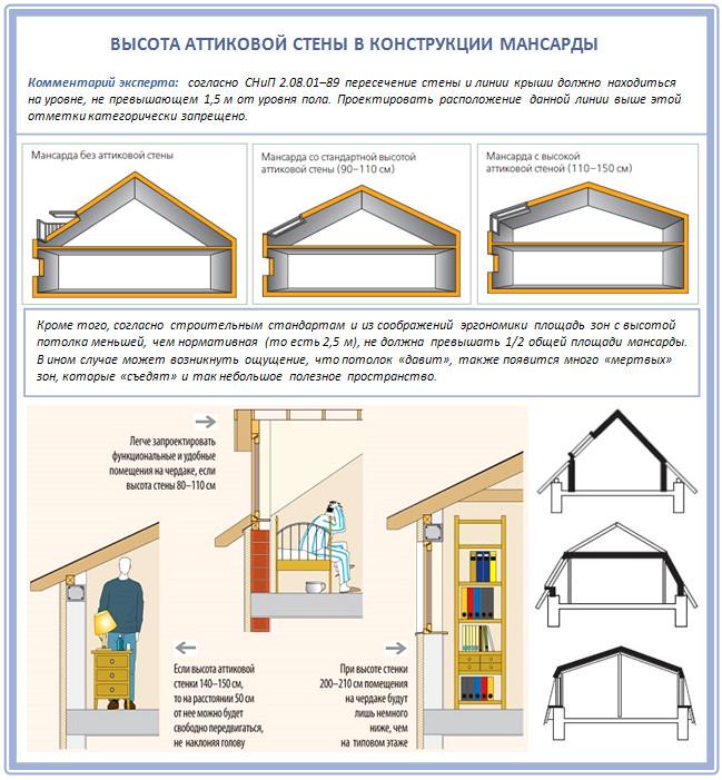 Двускатная крыша с мансардой