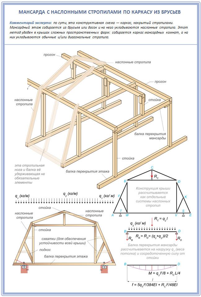 Конструкция мансардной двускатной крыши