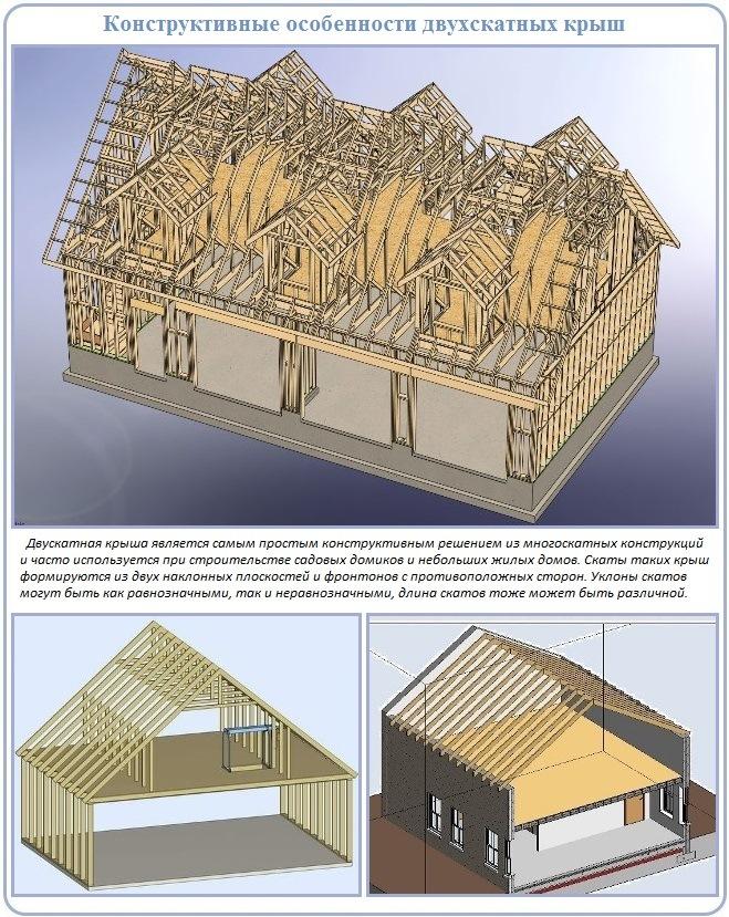 Преимущества двухскатных крыш для обустройства прямоугольных домов