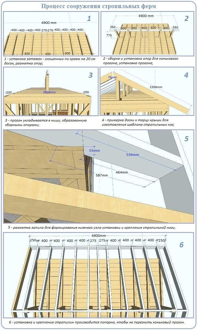 Как построить чердачную невысокую крышу с двумя скатами