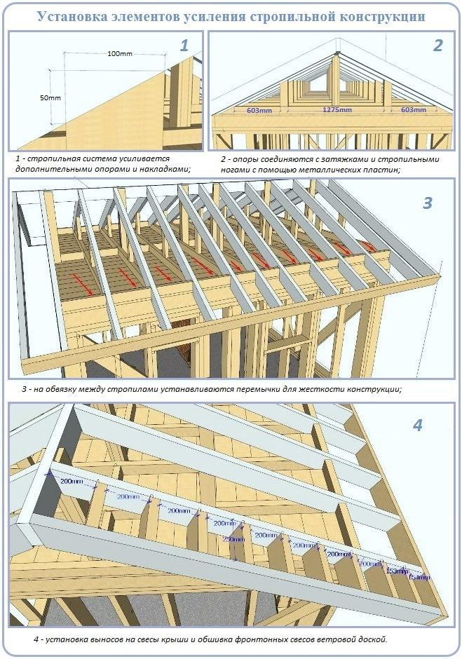 Укрепление стропильной системы невысокой двухскатной крыши
