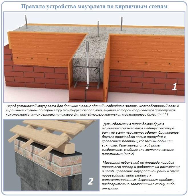 Правила сооружения и крепления мауэрлата