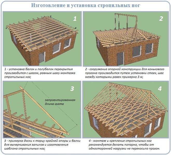 Процесс установки стропил двухскатной крыши