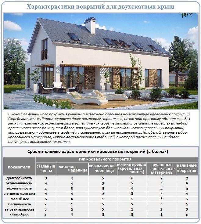 Как построить и чем покрыть двухскатную крышу дома