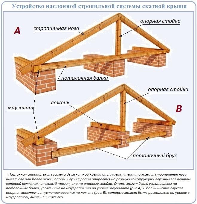 Как построить двухскатную крышу по наслонной схеме