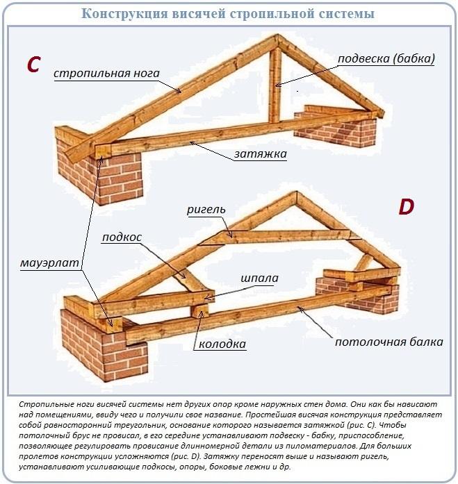 Монтаж двухскатной крыши для дома с прямоугольником в основании
