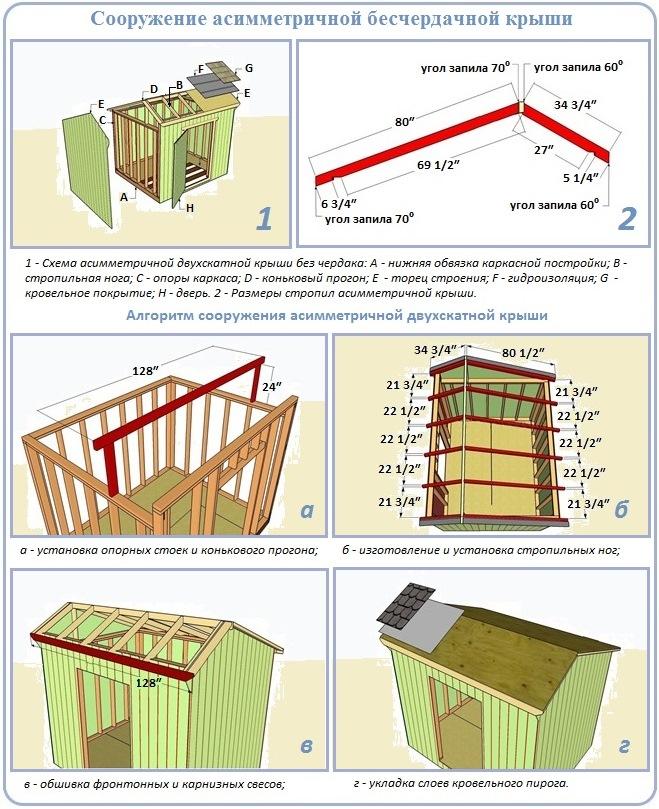 Этапы строительства асимметричной двухскатной крыши над прямоугольной стопой