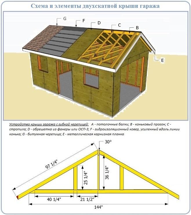 Схема для проектирования и строительства двухскатной крыши