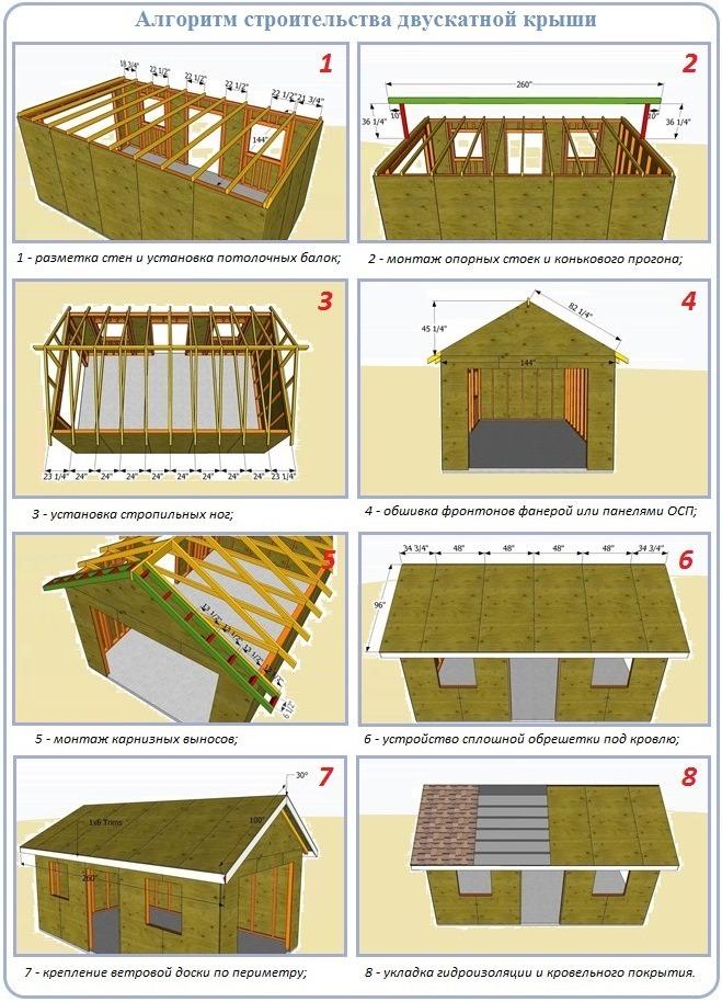 Пошаговое описание работ по сооружению двухскатной гаражной крыши
